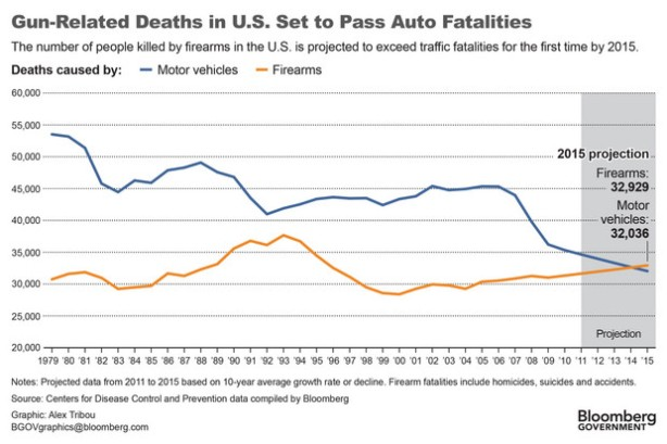 gun deaths v traffic deaths