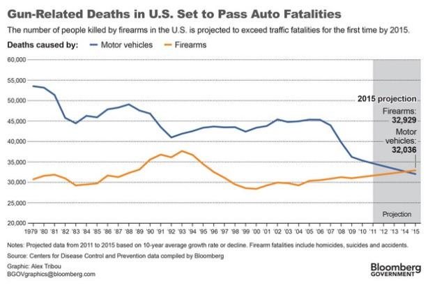 gun deaths v traffic deaths