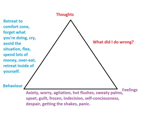 CBT triangle