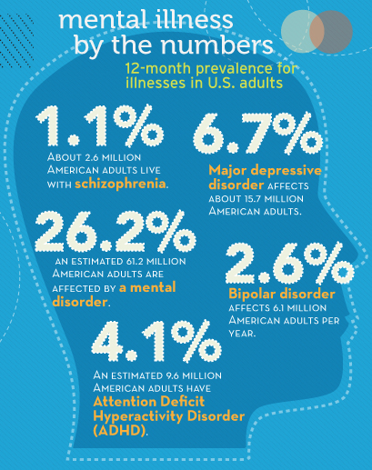 Mental illness stats for America. The percentages don't look that different anywhere in the Western world.
