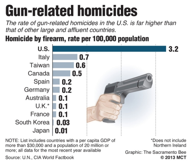gun related deaths