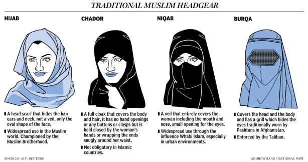 "Note this graphic is called ""Muslim headgear"" and then goes on to say that the religion doesn't mandate some of it. A classic example of the confusion surrounding this issue. In any event, this is a helpful graphic for those wanting to understand the names of the various pieces of clothing."