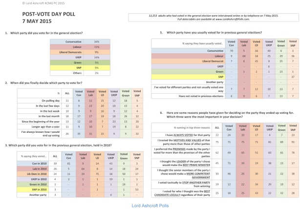 Microsoft Word - LORD ASHCROFT POLLS - Post-vote poll summary.do