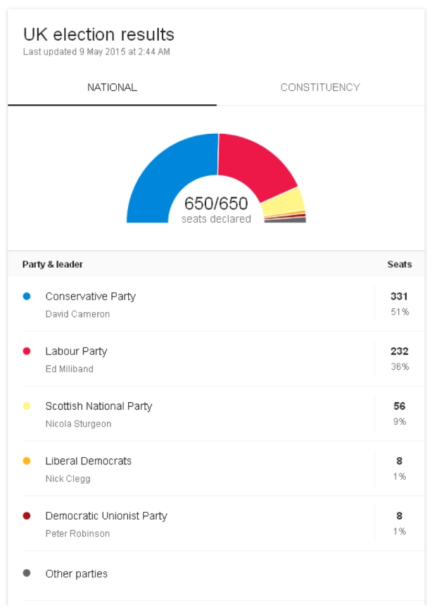 UK election results