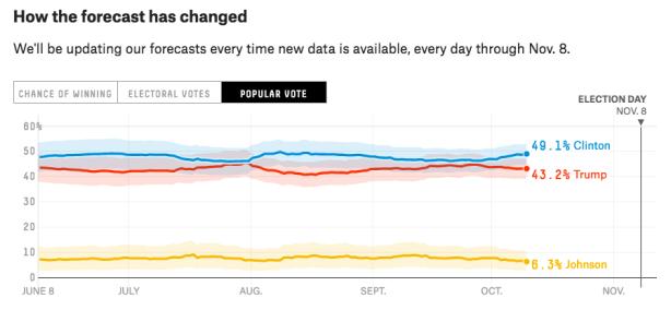 Clinton creeps towards 50% in the popular vote.