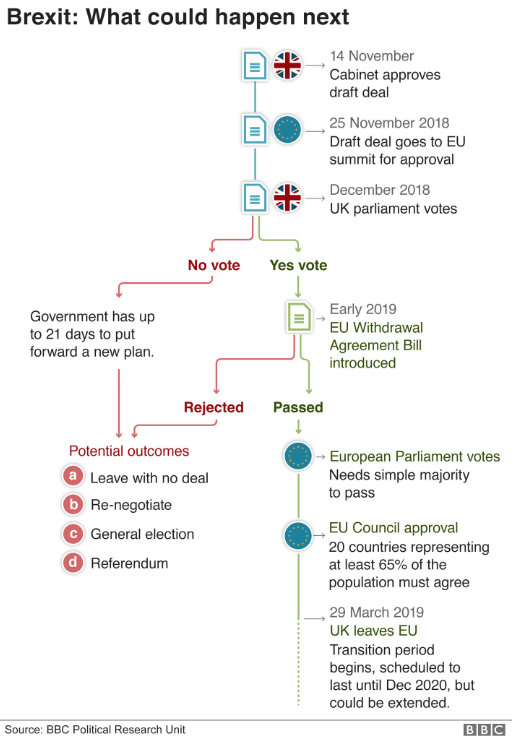 Brexit next steps